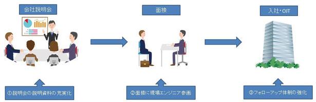 会社説明会から入社までのフロー