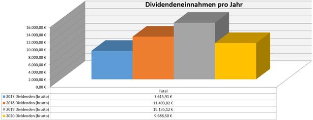 freaky finance, Dividenden, Jahresübersicht, 2020 im Vergleich zu den Vorjahren, Stand Juli 2020