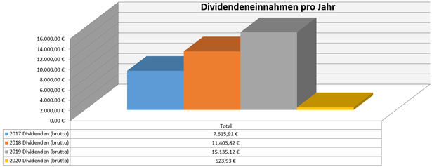 freaky finance, Dividenden, Jahresübersicht, 2020 im Vergleich zu den Vorjahren, Stand Januar 2020