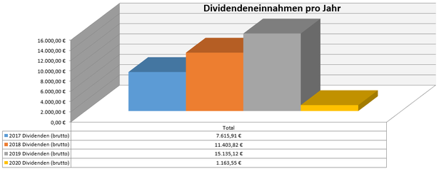 freaky finance, Dividenden, Jahresübersicht, 2020 im Vergleich zu den Vorjahren, Stand Februar 2020