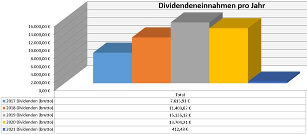 freaky finance, Dividenden, Jahresübersicht, 2020 im Vergleich zu den Vorjahren, Stand Januar 2021