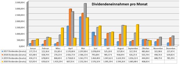 freaky finance, Dividenden, Jahresübersicht auf Monatsbasis, Stand September 2020