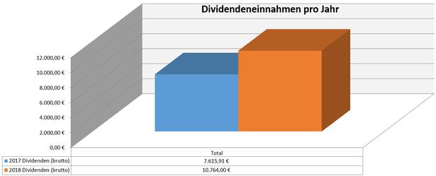 freaky finance, Dividenden, Jahresübersicht, 2017 im Vergleich zu 2018, Stand November 2018