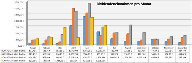 freaky finance, Dividenden, Jahresübersicht auf Monatsbasis, Stand Mai 2020