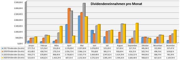 freaky finance, Dividenden, Jahresübersicht auf Monatsbasis, Stand November 2020