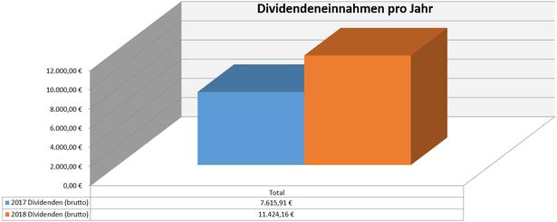 freaky finance, Dividenden, Jahresübersicht, 2017 im Vergleich zu 2018, Stand Dezember 2018
