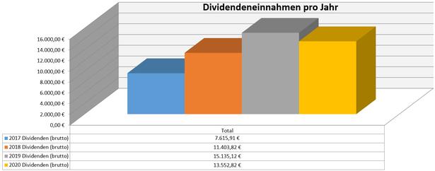 freaky finance, Dividenden, Jahresübersicht, 2020 im Vergleich zu den Vorjahren, Stand September 2020