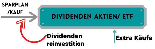 freaky finance, Verwendung der Dividende für Extra Käufe, Reinvestition