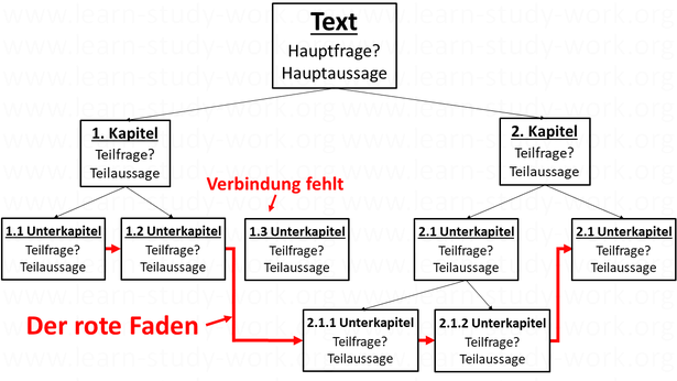 Wie einen guten Text schreiben? Der rote Faden - www.learn-study-work.org