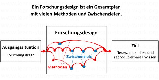 Was ist ein Forschungsdesign? - www.learn-study-work.org