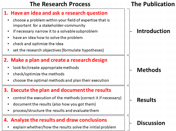 The Research Process - What is the research process? - www.learn-study-work.org