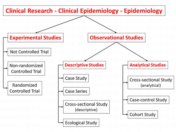 Interventional / Experimental - Observational Studies, deskriptive - analytical studies - www.learn-study-work.org