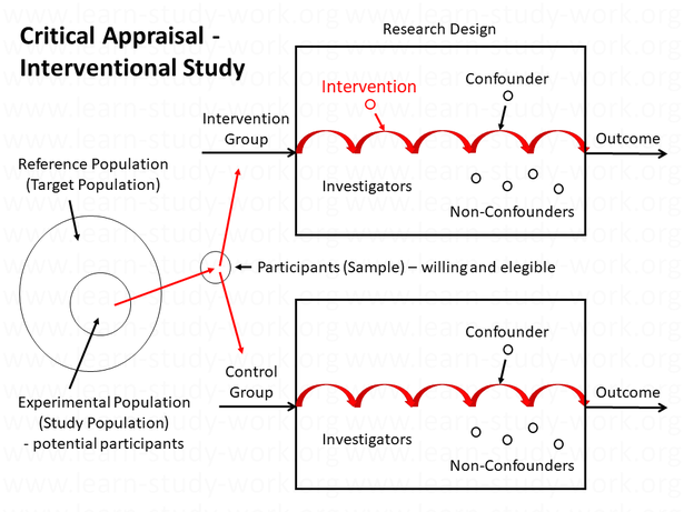 Research design and critical appraisal of an interventional study - www.learn-study-work.org