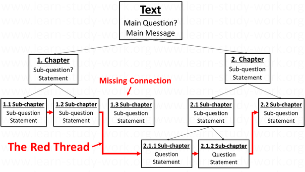 How to write a text? The red thread - www.learn-study-work.org