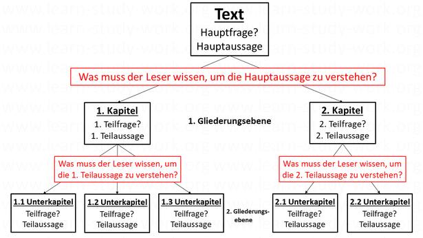 Wie einen guten text schreiben? Textstruktur - Was muss der Leser wissen? - www.learn-study-work.org