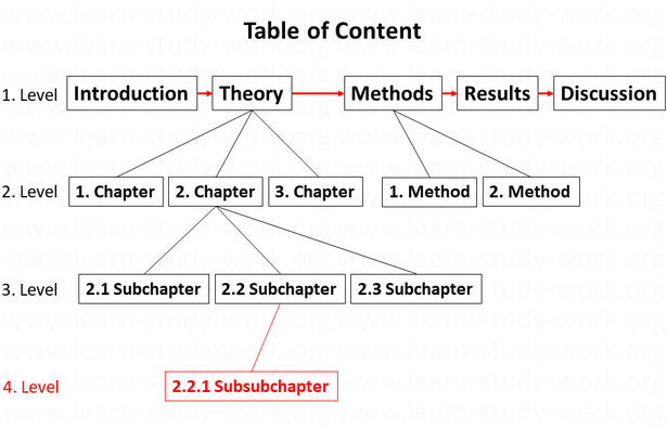The Outline of an empirical text - www.learn-study-work.org