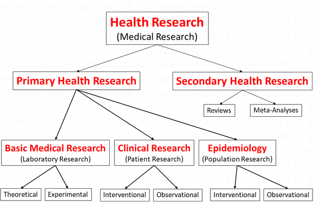 What is Health Research / Medical Research? - www.learn-study-work.org