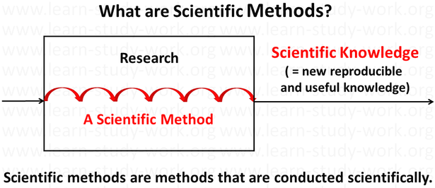 What are scientific methods?  - www.learn-study-work.org