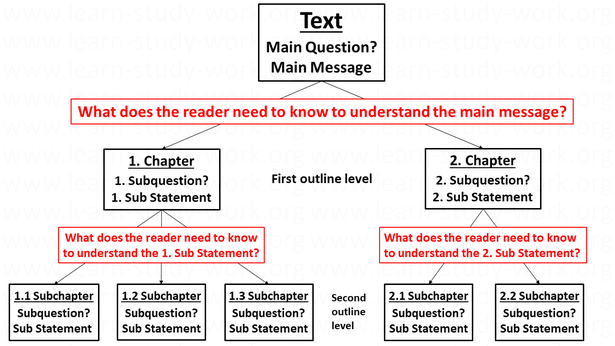 How to design the structure for the reader - www.learn-study-work.org