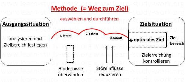 Eine Methode ist ein geplanter Weg zu einem Ziel - www.learn-study-work.org