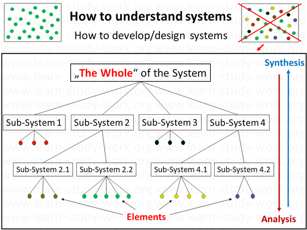 understand, develop, design systems, situations - analysis, synthesis, the whole - www.learn-study-work.org