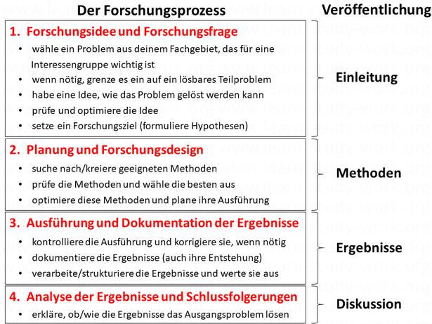 Der Forschungsprozess - www.learn-study-work.org