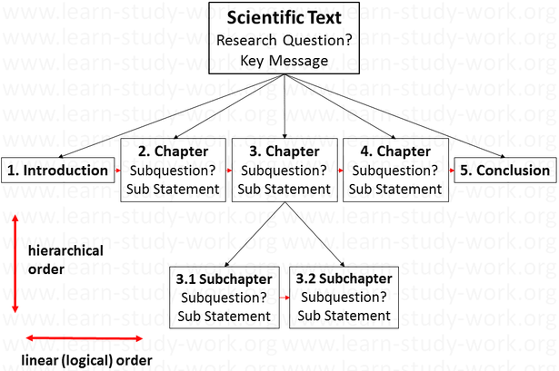 The hierarchical and linear logical struktur of a text - www.learn-study-work.org