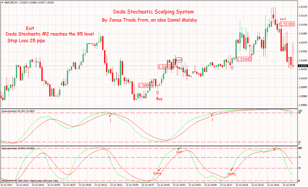 Doda Stochastic Scalping System