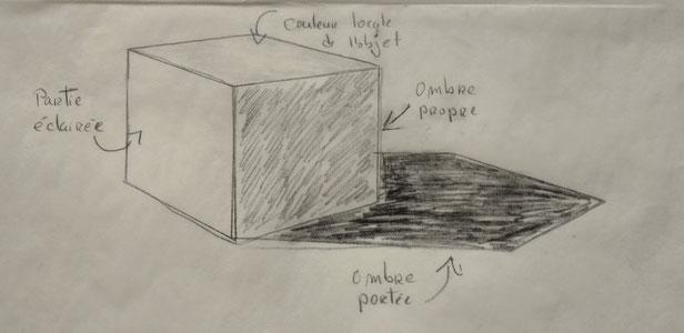 Explication des ombres en dessin