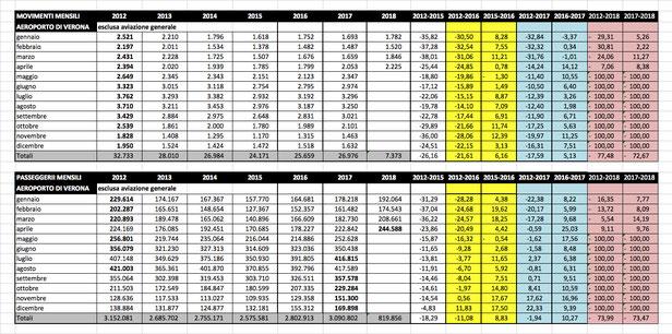 Aeroporto di Verona - dati comparati 2012-2018