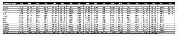 Aeroporto di Verona - serie mensili dal 2000 al 2018
