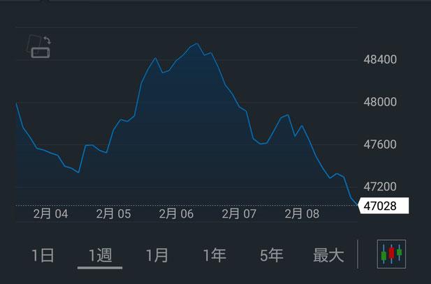南アフリカ市場株価(FTSE/JSE・週間)