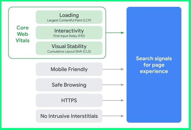 Факторы ранжинования страницы по Page Experience