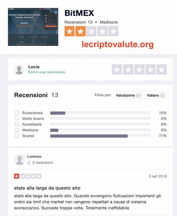 bitmex recensioni opinioni italiano