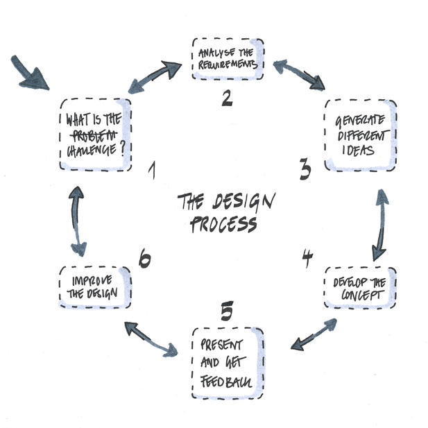 Iterative Design Process Diagram by Heidi Mergl Architect