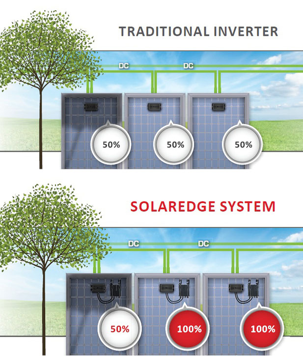 Soltermann Solar GmbH - Dekofoto Einzeltrackingsysteme