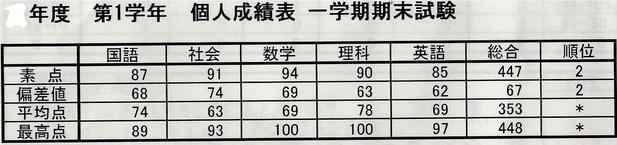 1学期末試験 成績表