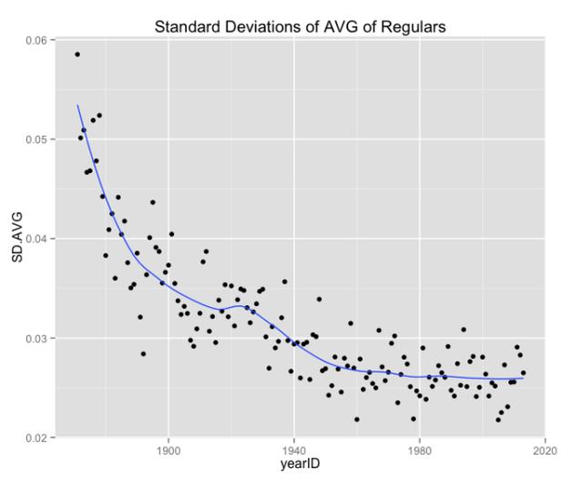 打率の標準偏差の推移。縦軸が標準偏差、横軸が年代(Exploring baseball data with Rより)
