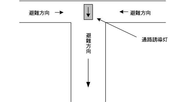 相反する方向から避難する曲り角に設ける通路誘導灯