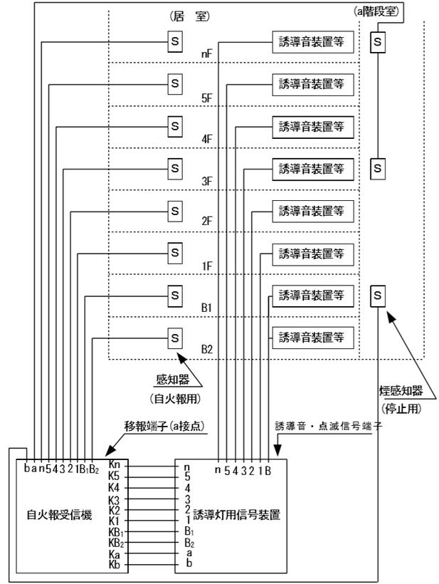 (ウ) 地区音響装置又はスピーカーの区分鳴動を行う場合 (階段室の自動火災報知設備用煙感知器を兼用)