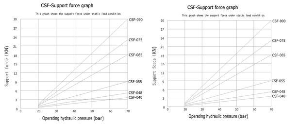 CSF Diagramme
