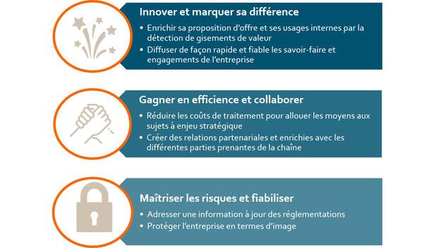 Bénéfices produit digitalisé : innover, gagner en efficience et protéger l'entreprise