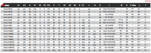 CHLC-Tabelle 3