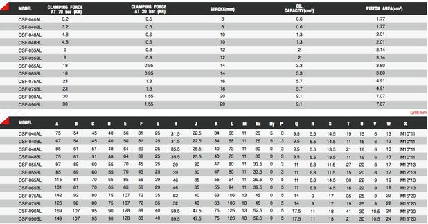 CSF Tabelle 1