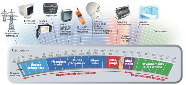 Le spectre électromagnétique - Cliquer pour agrandir