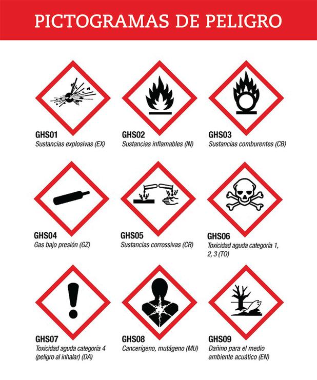 Pictogramas de peligro de la norma SGA