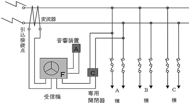 同一敷地内に設置対象物が2以上ある場合における漏電火災警報器の設置例