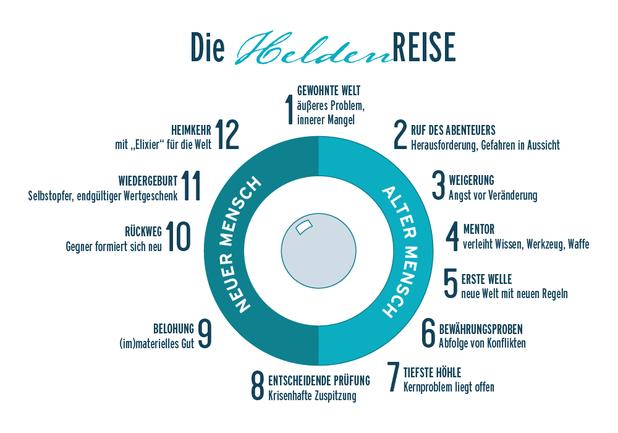 Die 12 Stationen der Heldenreise (Abbildung in Kreisform).