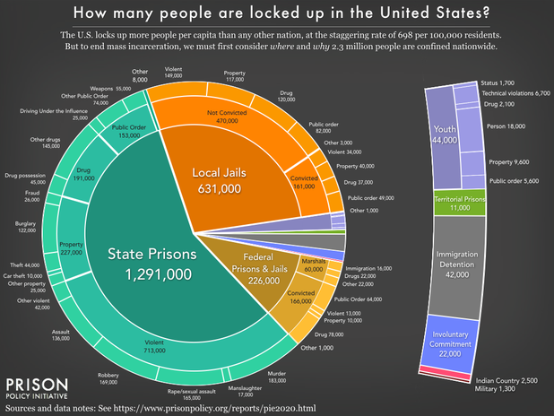 Incarceration in the USA (source PrisonPolicy)