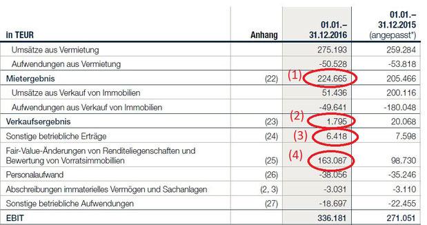 Gewinn- und Verlust Rechnung 2016 der TAG Immobilien AG